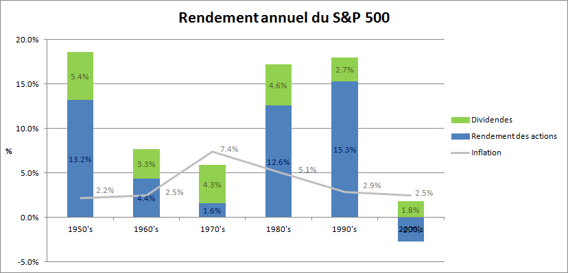 rendement-bourse